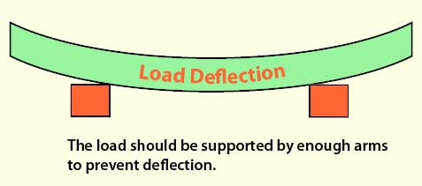 Load deflection example in Cantilever Rack